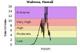 Graph of UV Index is not available for this location